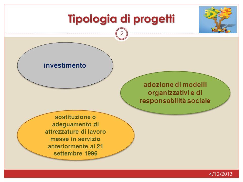 2 Tipologia di progetti investimento adozione di modelli organizzativi e di responsabilità sociale sostituzione o adeguamento di attrezzature di lavoro messe in servizio anteriormente al 21 settembre 1996 4/12/2013