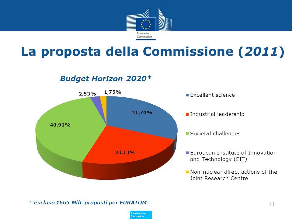 Research and Innovation Research and Innovation La proposta della Commissione (2011) * escluso 1665 Mil proposti per EURATOM 11 Budget Horizon 2020*