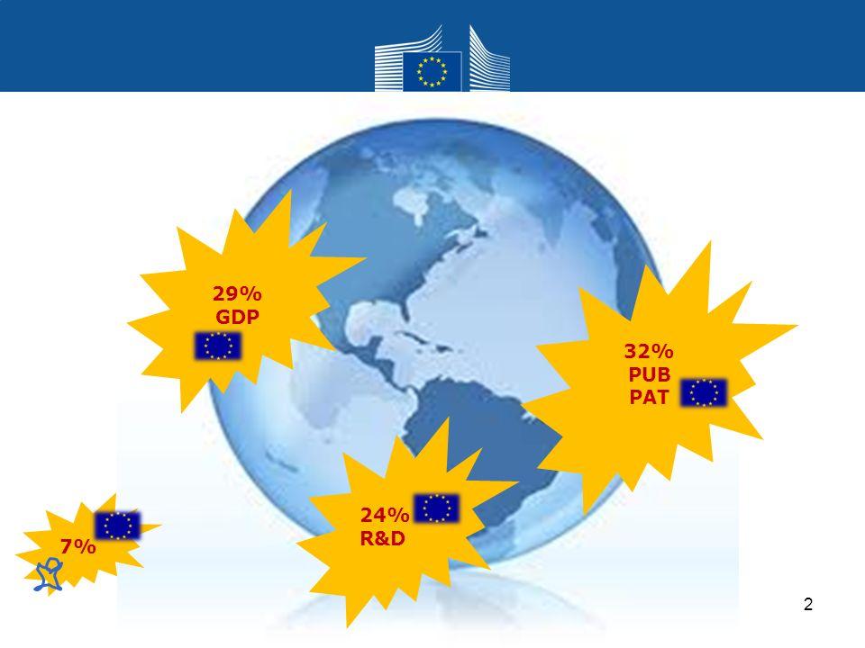 Research and Innovation Research and Innovation Scenari 2010 - 2050 3 2050 World GDP (constant USD), Source: Global Europe 2050