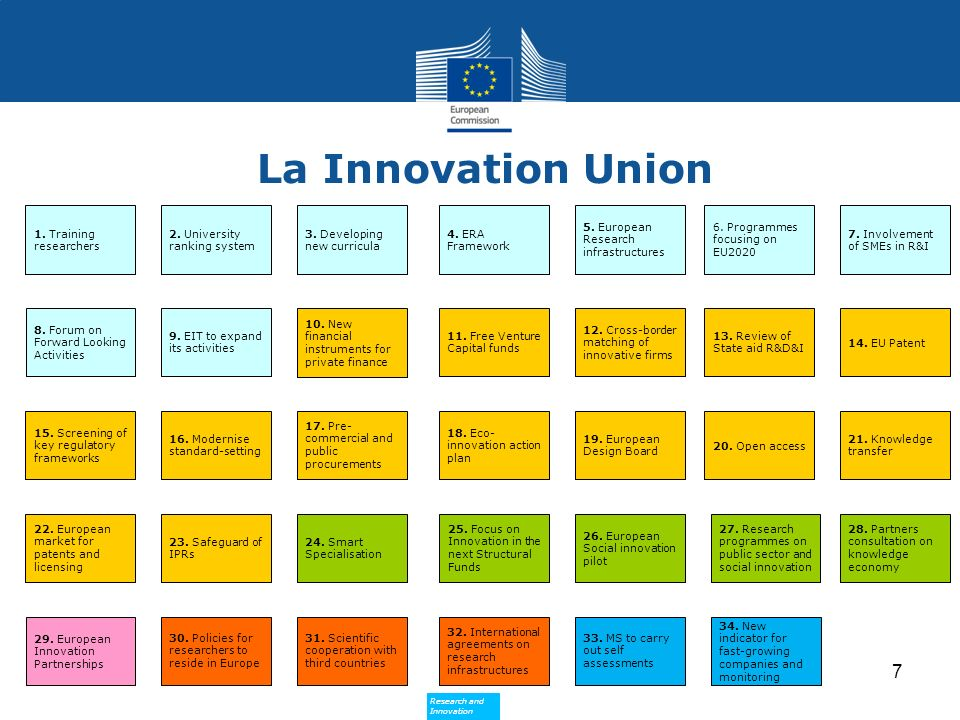 Research and Innovation Research and Innovation 1. Training researchers 5. European Research infrastructures 8. Forum on Forward Looking Activities 2.