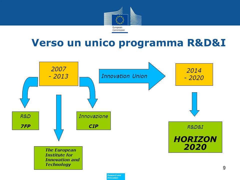 Research and Innovation Research and Innovation 10 Un progetto in Horizon 2020… Research Innovation Development
