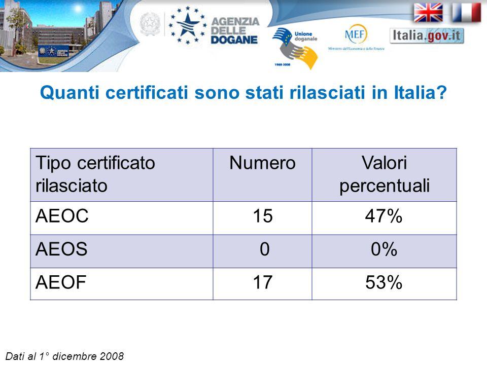 Quanti certificati sono stati rilasciati in Italia? Tipo certificato rilasciato NumeroValori percentuali AEOC1547% AEOS 00% AEOF1753% Dati al 1° dicem