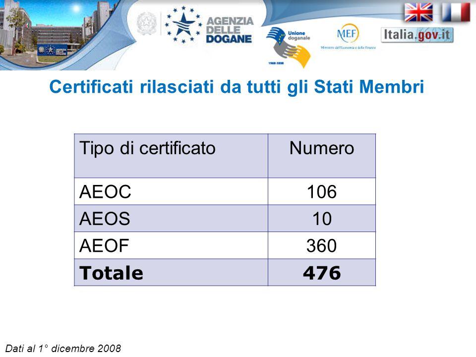 Certificati rilasciati da tutti gli Stati Membri Tipo di certificatoNumero AEOC106 AEOS10 AEOF360 Totale476 Dati al 1° dicembre 2008