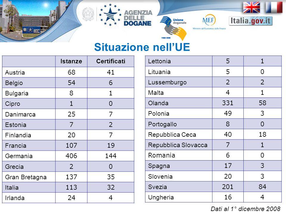 Situazione nellUE IstanzeCertificati Austria 6841 Belgio 546 Bulgaria 81 Cipro 10 Danimarca 257 Estonia 72 Finlandia 207 Francia 10719 Germania 406144