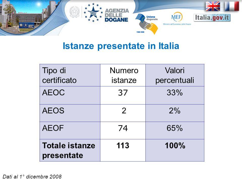 Istanze presentate in Italia Tipo di certificato Numero istanze Valori percentuali AEOC 37 33% AEOS 22% AEOF 74 65% Totale istanze presentate 113100%