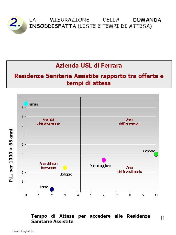 11 Azienda USL di Ferrara Residenze Sanitarie Assistite rapporto tra offerta e tempi di attesa P.L. per 1000 > 65 anni Tempo di Attesa per accedere al