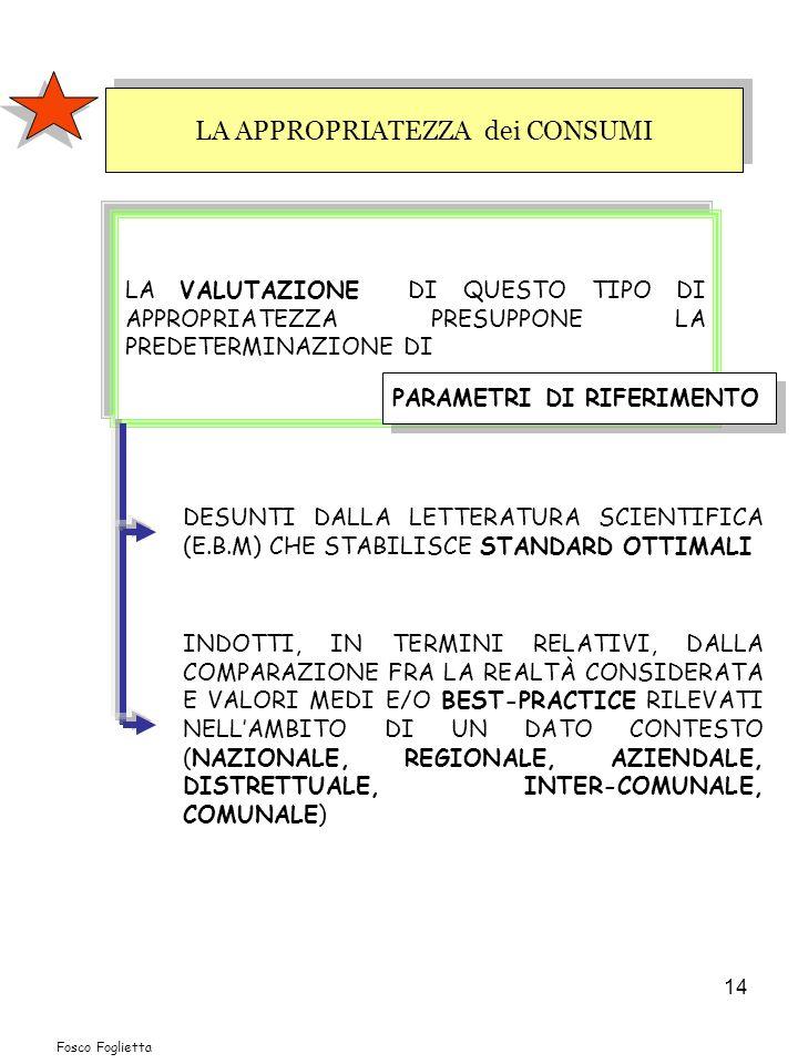 14 LA APPROPRIATEZZA dei CONSUMI LA VALUTAZIONE DI QUESTO TIPO DI APPROPRIATEZZA PRESUPPONE LA PREDETERMINAZIONE DI DESUNTI DALLA LETTERATURA SCIENTIFICA (E.B.M) CHE STABILISCE STANDARD OTTIMALI PARAMETRI DI RIFERIMENTO INDOTTI, IN TERMINI RELATIVI, DALLA COMPARAZIONE FRA LA REALTÀ CONSIDERATA E VALORI MEDI E/O BEST-PRACTICE RILEVATI NELLAMBITO DI UN DATO CONTESTO (NAZIONALE, REGIONALE, AZIENDALE, DISTRETTUALE, INTER-COMUNALE, COMUNALE) Fosco Foglietta