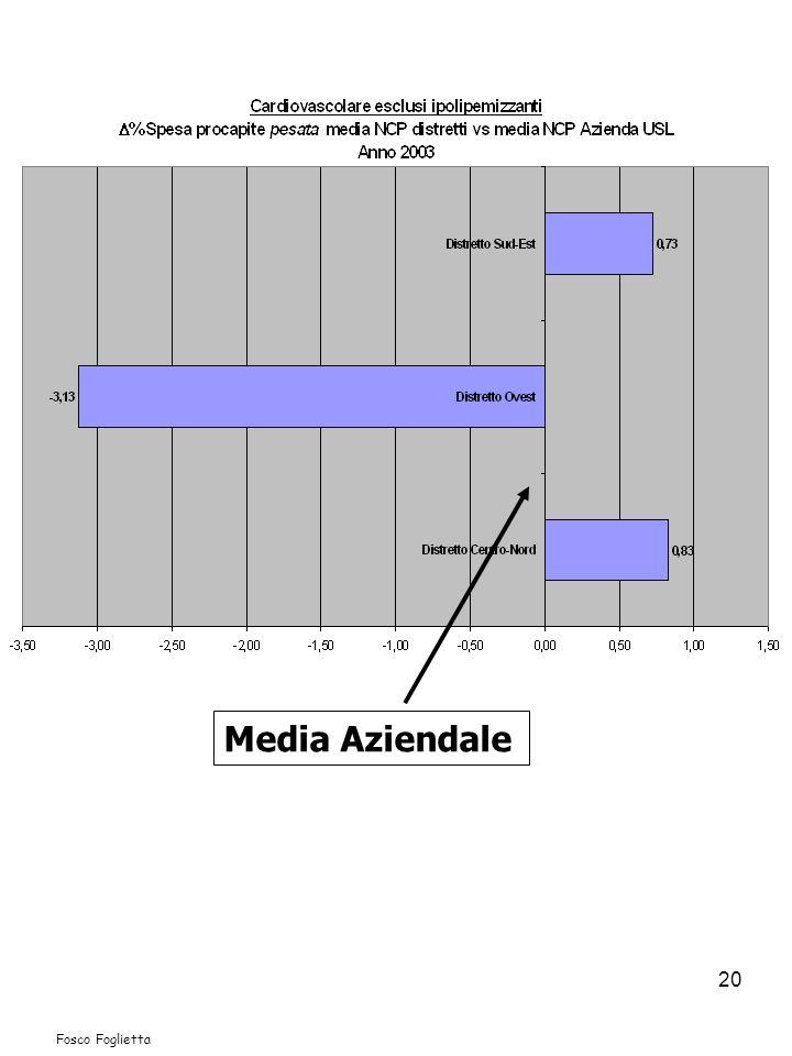 20 Media Aziendale Fosco Foglietta