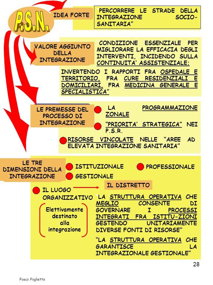 28 PERCORRERE LE STRADE DELLA INTEGRAZIONE SOCIO- SANITARIA CONDIZIONE ESSENZIALE PER MIGLIORARE LA EFFICACIA DEGLI INTERVENTI, INCIDENDO SULLA CONTIN