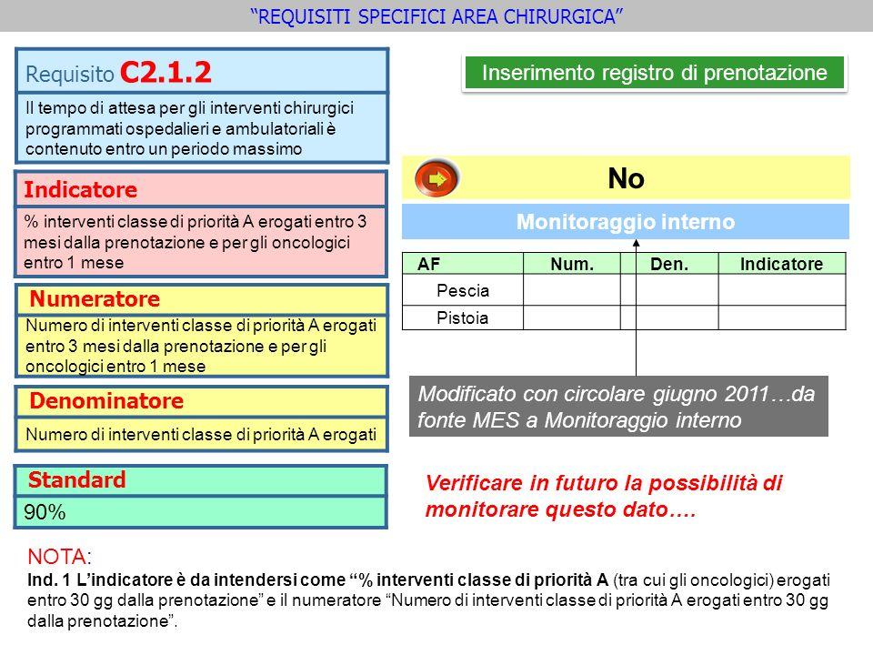 NOTA: Ind. 1 Lindicatore è da intendersi come % interventi classe di priorità A (tra cui gli oncologici) erogati entro 30 gg dalla prenotazione e il n