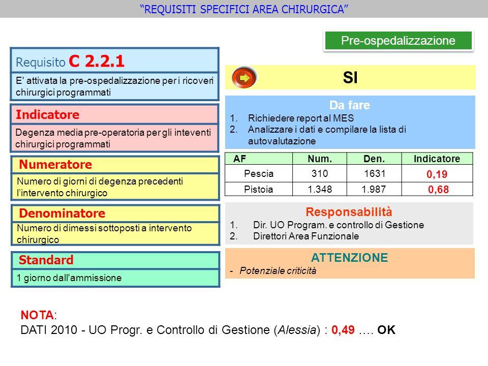 SI Pre-ospedalizzazione Indicatore Degenza media pre-operatoria per gli inteventi chirurgici programmati Requisito C 2.2.1 E' attivata la pre-ospedali