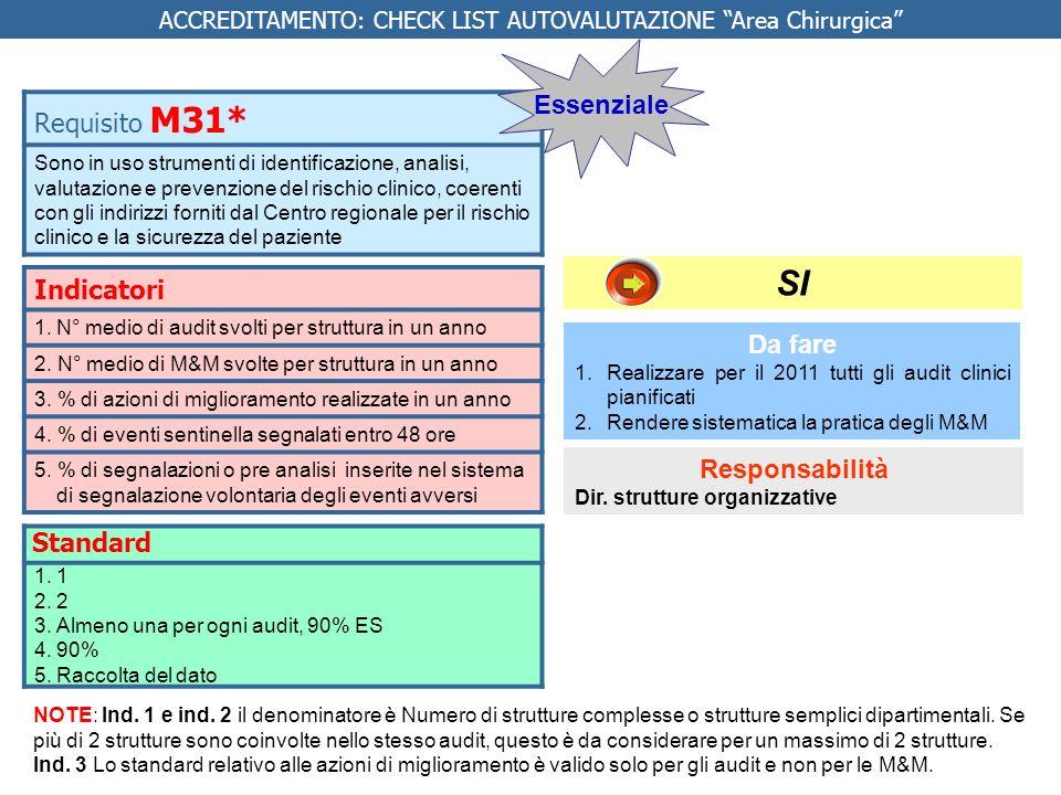 Indicatori 1.N° medio di audit svolti per struttura in un anno 2. N° medio di M&M svolte per struttura in un anno 3. % di azioni di miglioramento real