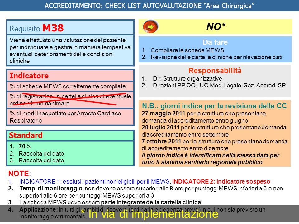 Indicatore % di schede MEWS correttamente compilate % di registrazioni in cartella clinica di eventuale ordine di non rianimare % di morti inaspettate