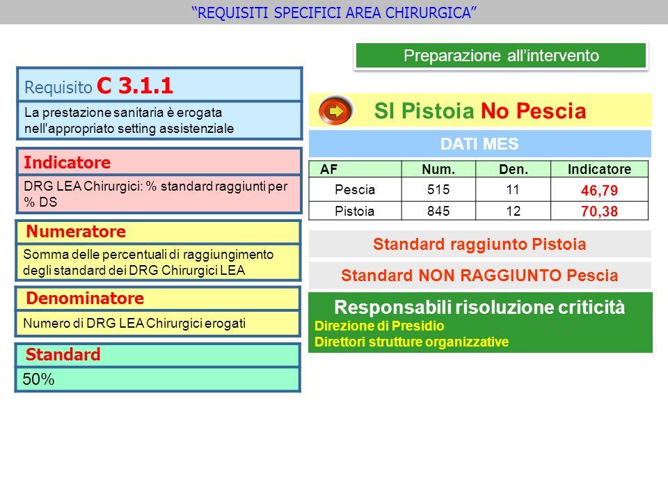 DATI MES SI Pistoia No Pescia Standard raggiunto Pistoia AFNum.Den.Indicatore Pescia51511 46,79 Pistoia84512 70,38 Preparazione allintervento Indicato