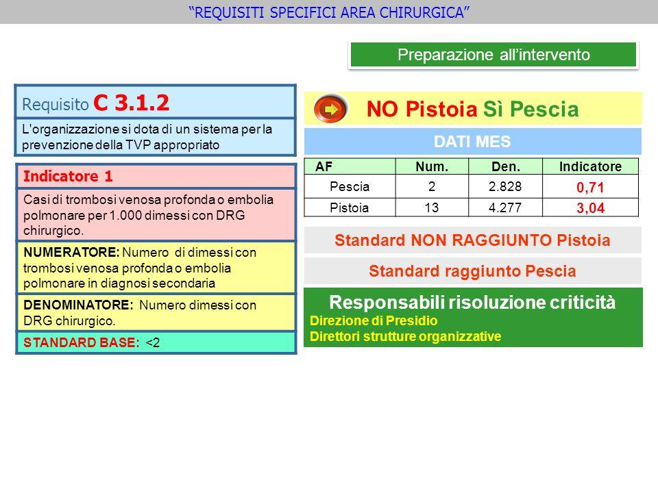 DATI MES NO Pistoia Sì Pescia Standard NON RAGGIUNTO Pistoia AFNum.Den.Indicatore Pescia22.828 0,71 Pistoia134.277 3,04 Preparazione allintervento REQ