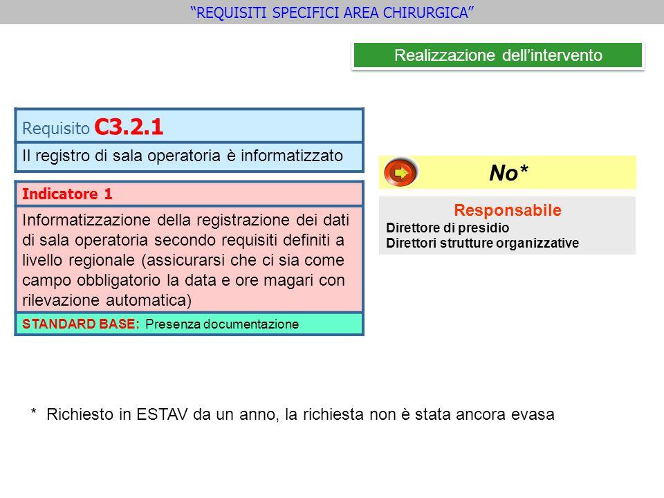 Requisito C3.2.1 Il registro di sala operatoria è informatizzato REQUISITI SPECIFICI AREA CHIRURGICA Realizzazione dellintervento Indicatore 1 Informa