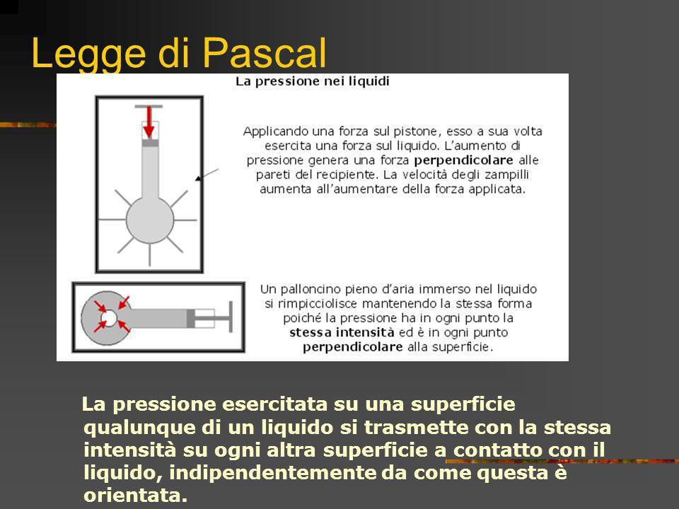 Legge di Pascal La pressione esercitata su una superficie qualunque di un liquido si trasmette con la stessa intensità su ogni altra superficie a cont