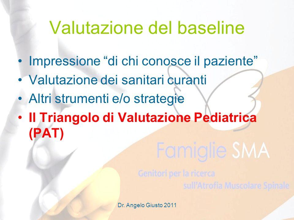 Dr. Angelo Giusto 2011 Valutazione del baseline Impressione di chi conosce il paziente Valutazione dei sanitari curanti Altri strumenti e/o strategie