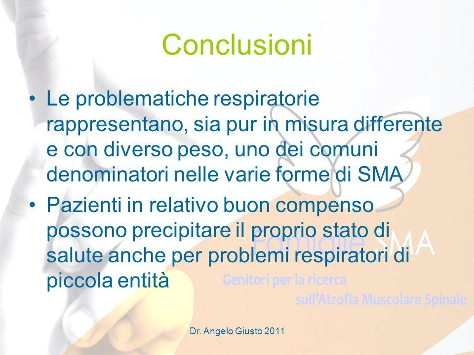 Dr. Angelo Giusto 2011 Conclusioni Le problematiche respiratorie rappresentano, sia pur in misura differente e con diverso peso, uno dei comuni denomi