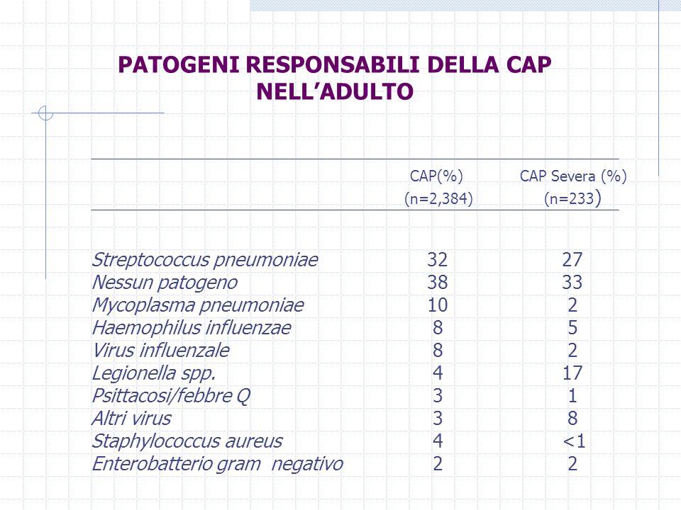 PATOGENI RESPONSABILI DELLA CAP NELLADULTO CAP(%) CAP Severa (%) (n=2,384) (n=233 ) Streptococcus pneumoniae Nessun patogeno Mycoplasma pneumoniae Hae