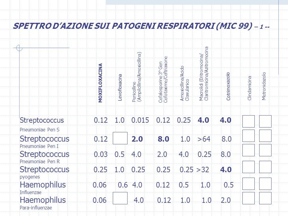 Streptococcus 0.12 1.0 2.0 8.0 1.0 >64 8.0 Pneumoniae Pen I Streptococcus 0.03 0.5 4.0 2.0 4.0 0.25 8.0 Pneumoniae Pen R Streptococcus 0.25 1.0 0.25 0