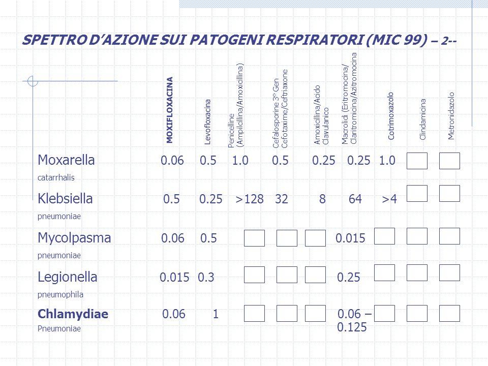 Moxarella 0.06 0.5 1.0 0.5 0.25 0.25 1.0 catarrhalis Klebsiella 0.5 0.25 >128 32 8 64 >4 pneumoniae Mycolpasma 0.06 0.5 0.015 pneumoniae Legionella 0.