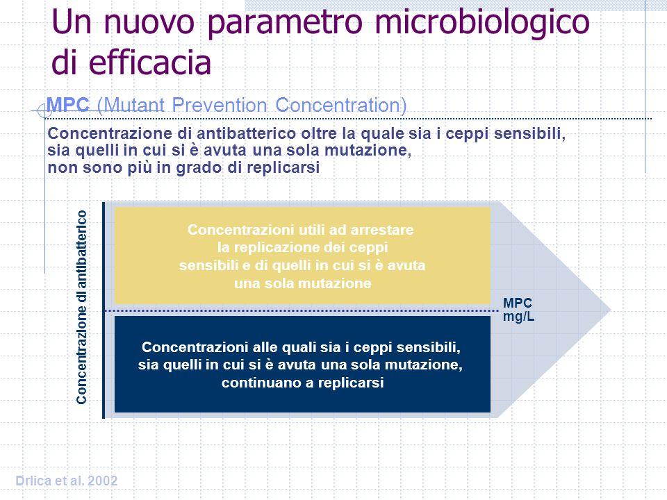 Un nuovo parametro microbiologico di efficacia MPC (Mutant Prevention Concentration) Concentrazione di antibatterico oltre la quale sia i ceppi sensib