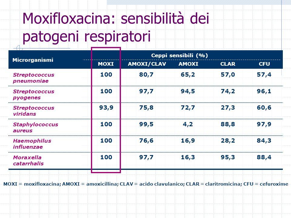 Moxifloxacina: sensibilità dei patogeni respiratori MOXI = moxifloxacina; AMOXI = amoxicillina; CLAV = acido clavulanico; CLAR = claritromicina; CFU =