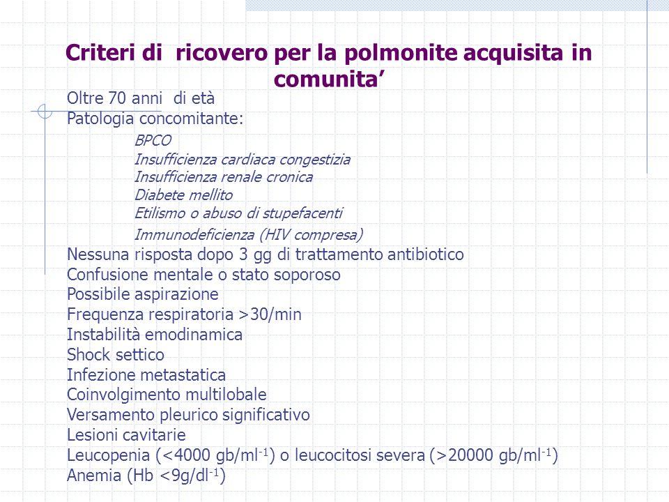 Criteri di ricovero per la polmonite acquisita in comunita Oltre 70 anni di età Patologia concomitante: BPCO Insufficienza cardiaca congestizia Insuff