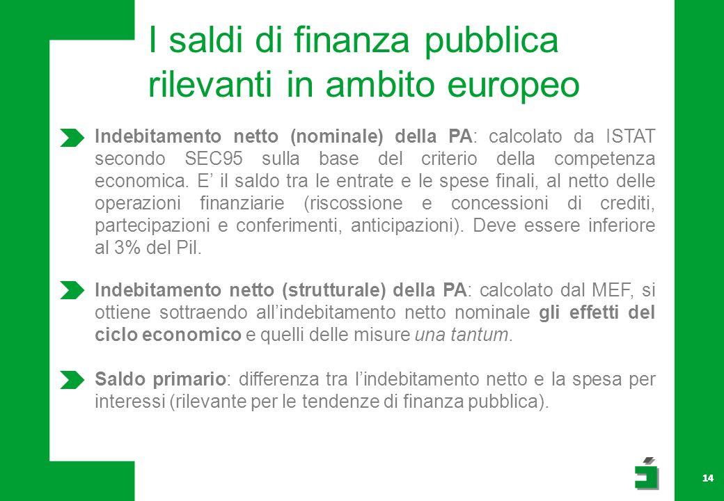 14 I saldi di finanza pubblica rilevanti in ambito europeo Indebitamento netto (nominale) della PA: calcolato da ISTAT secondo SEC95 sulla base del criterio della competenza economica.