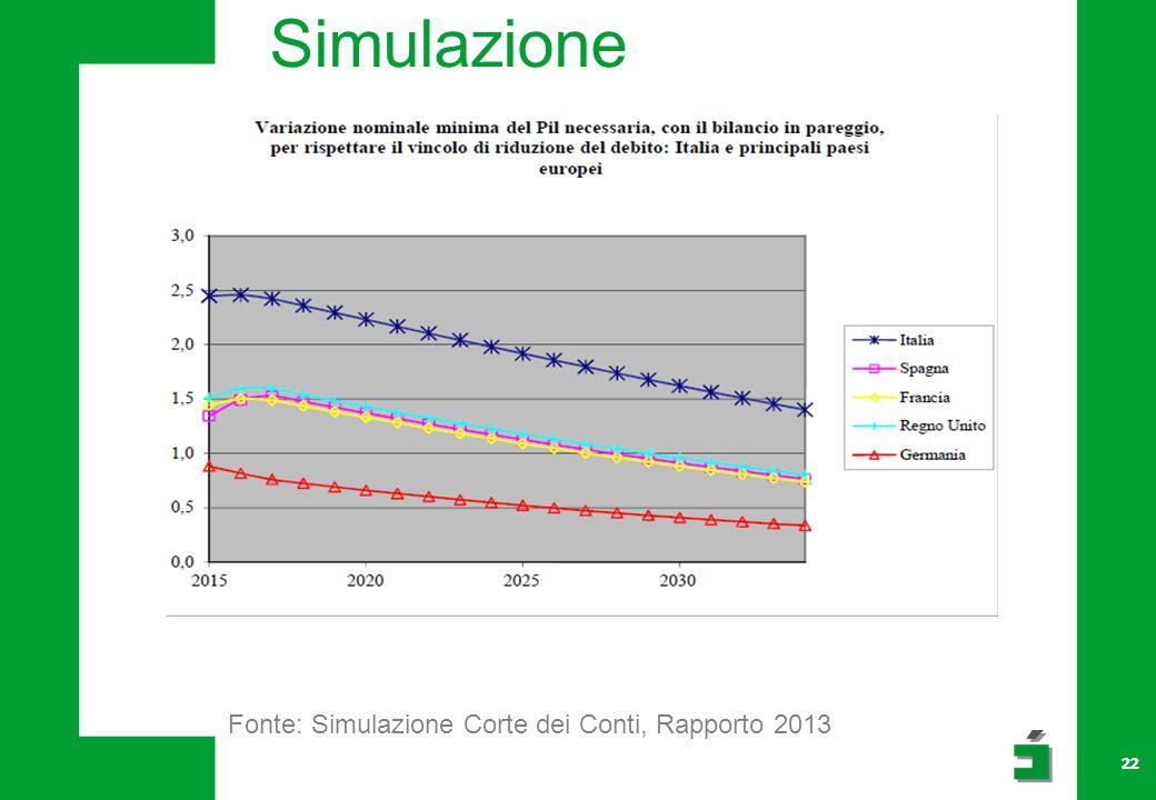 22 Simulazione Fonte: Simulazione Corte dei Conti, Rapporto 2013 22