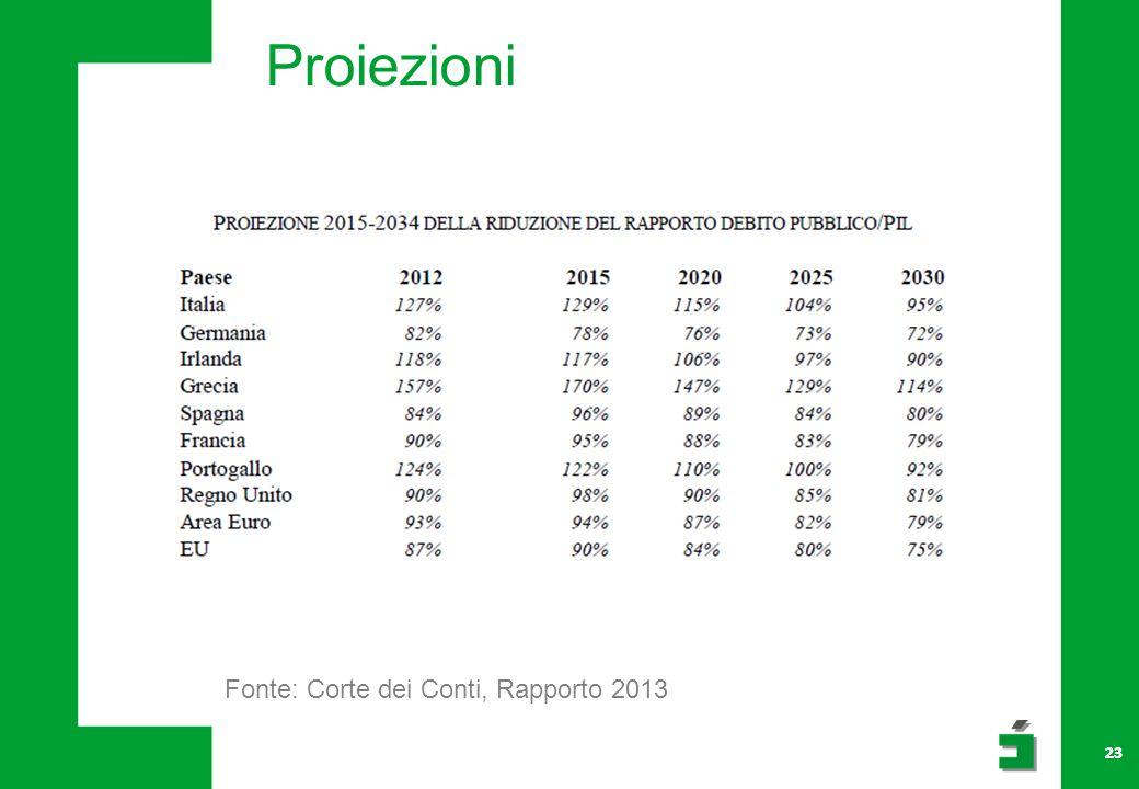 23 Proiezioni Fonte: Corte dei Conti, Rapporto 2013 23