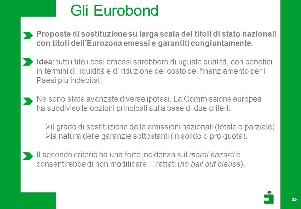 25 Gli Eurobond Proposte di sostituzione su larga scala dei titoli di stato nazionali con titoli dellEurozona emessi e garantiti congiuntamente.