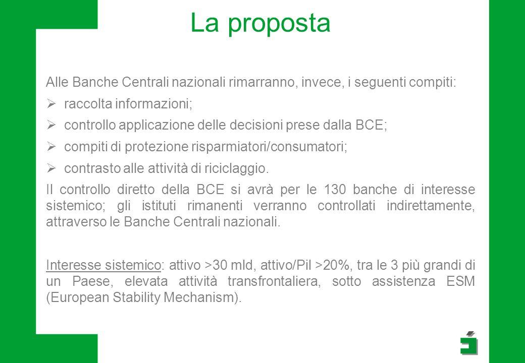 La proposta Alle Banche Centrali nazionali rimarranno, invece, i seguenti compiti: raccolta informazioni; controllo applicazione delle decisioni prese dalla BCE; compiti di protezione risparmiatori/consumatori; contrasto alle attività di riciclaggio.