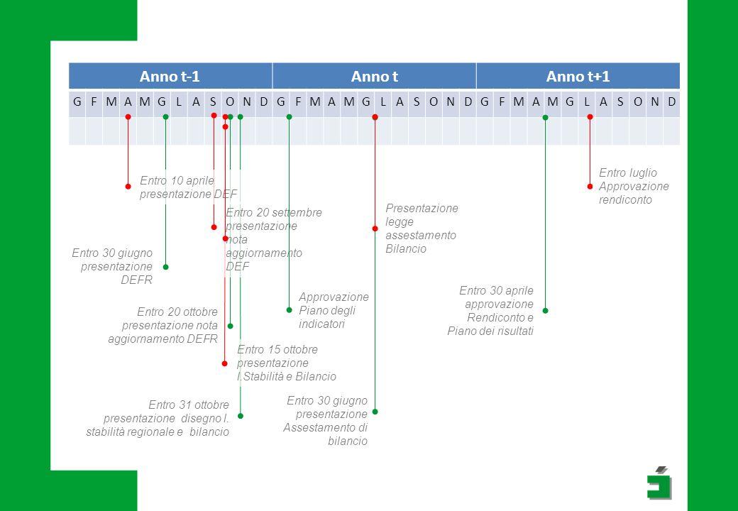 Anno t-1Anno tAnno t+1 GFMAMGLASONDGFMAMGLASONDGFMAMGLASOND Entro 30 giugno presentazione DEFR Entro 20 ottobre presentazione nota aggiornamento DEFR Entro 15 ottobre presentazione l.Stabilità e Bilancio Entro 31 ottobre presentazione disegno l.