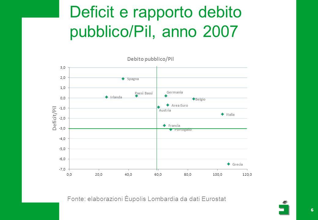 Deficit e rapporto debito pubblico/Pil, anno 2007 Fonte: elaborazioni Éupolis Lombardia da dati Eurostat 6