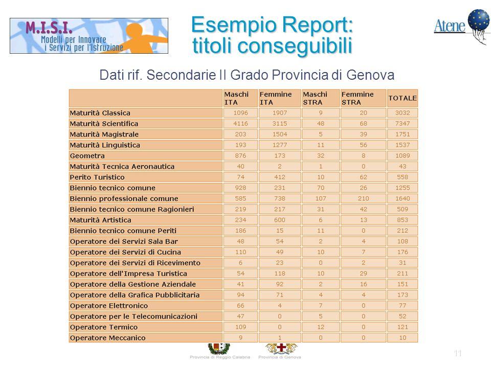 11 Esempio Report: titoli conseguibili Dati rif. Secondarie II Grado Provincia di Genova