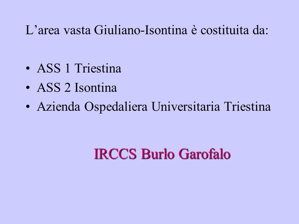 IRCCS Burlo Garofalo Larea vasta Giuliano-Isontina è costituita da: ASS 1 Triestina ASS 2 Isontina Azienda Ospedaliera Universitaria Triestina