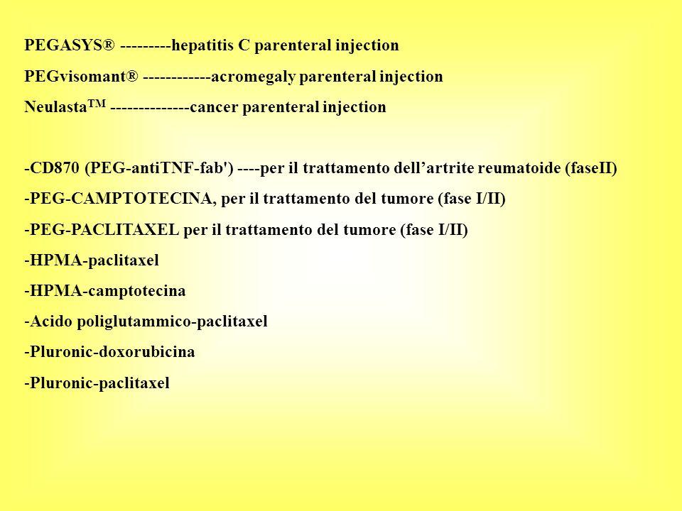 PEGASYS® ---------hepatitis C parenteral injection PEGvisomant® ------------acromegaly parenteral injection Neulasta TM --------------cancer parenteral injection -CD870 (PEG-antiTNF-fab ) ----per il trattamento dellartrite reumatoide (faseII) -PEG-CAMPTOTECINA, per il trattamento del tumore (fase I/II) -PEG-PACLITAXEL per il trattamento del tumore (fase I/II) -HPMA-paclitaxel -HPMA-camptotecina -Acido poliglutammico-paclitaxel -Pluronic-doxorubicina -Pluronic-paclitaxel