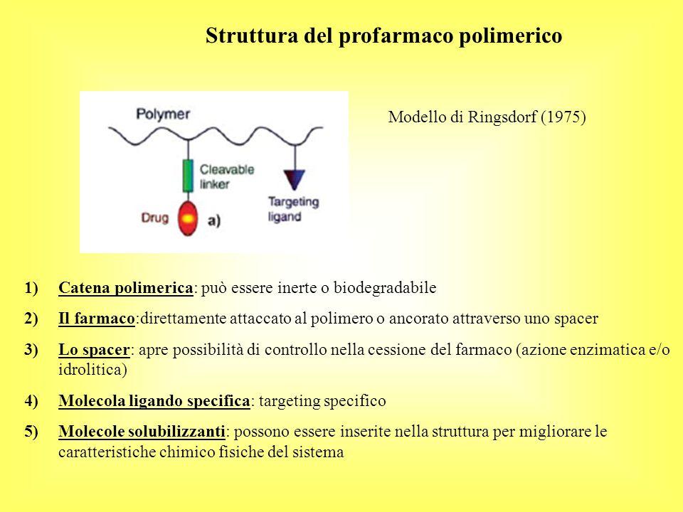 Struttura del profarmaco polimerico Modello di Ringsdorf (1975) 1)Catena polimerica: può essere inerte o biodegradabile 2)Il farmaco:direttamente attaccato al polimero o ancorato attraverso uno spacer 3)Lo spacer: apre possibilità di controllo nella cessione del farmaco (azione enzimatica e/o idrolitica) 4)Molecola ligando specifica: targeting specifico 5)Molecole solubilizzanti: possono essere inserite nella struttura per migliorare le caratteristiche chimico fisiche del sistema