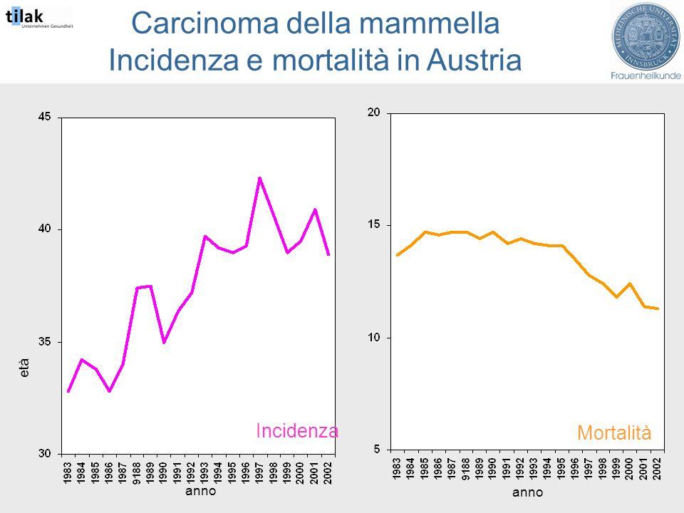 Carcinoma della mammella Incidenza e mortalità in Austria età anno Incidenza Mortalità