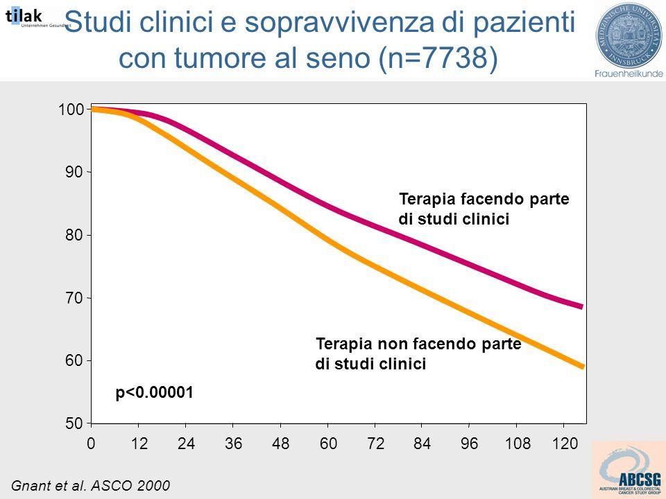Studi clinici e sopravvivenza di pazienti con tumore al seno (n=7738) 50 60 70 80 90 100 01224364860728496108120 Terapia facendo parte di studi clinici Terapia non facendo parte di studi clinici p<0.00001 Gnant et al.