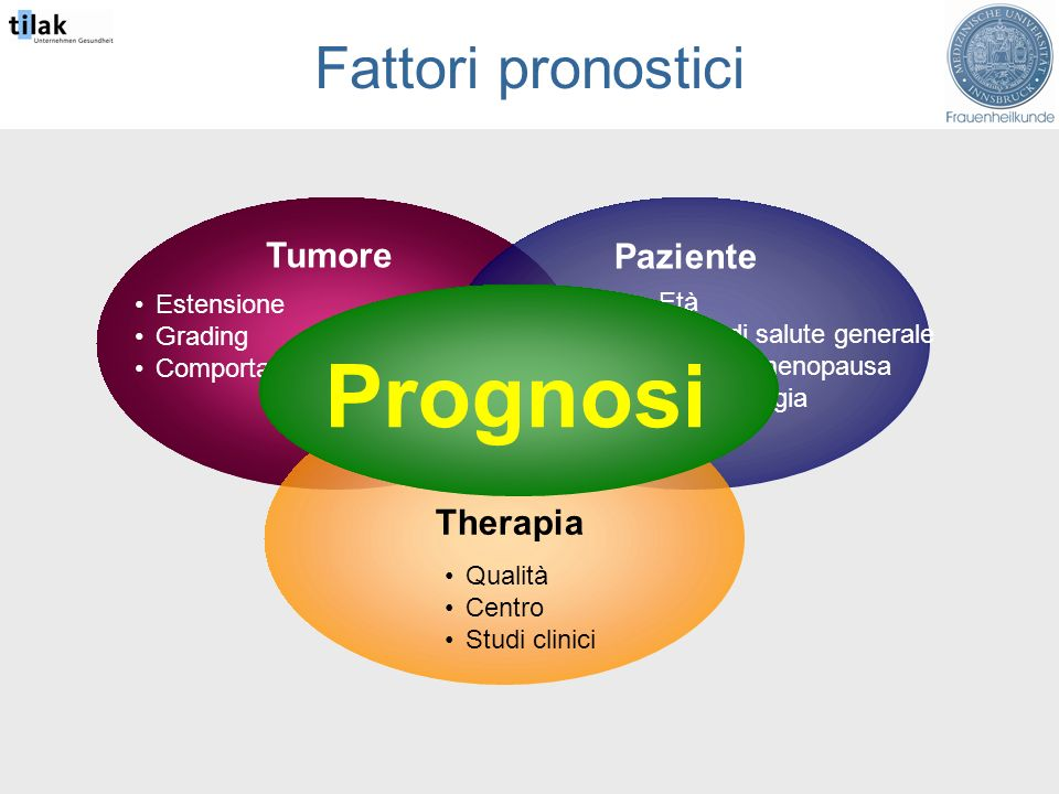 Tumore Fattori pronostici Paziente Estensione Grading Comportamento biologico Therapia Età Stato di salute generale Stato di menopausa Immunologia Qualità Centro Studi clinici Prognosi