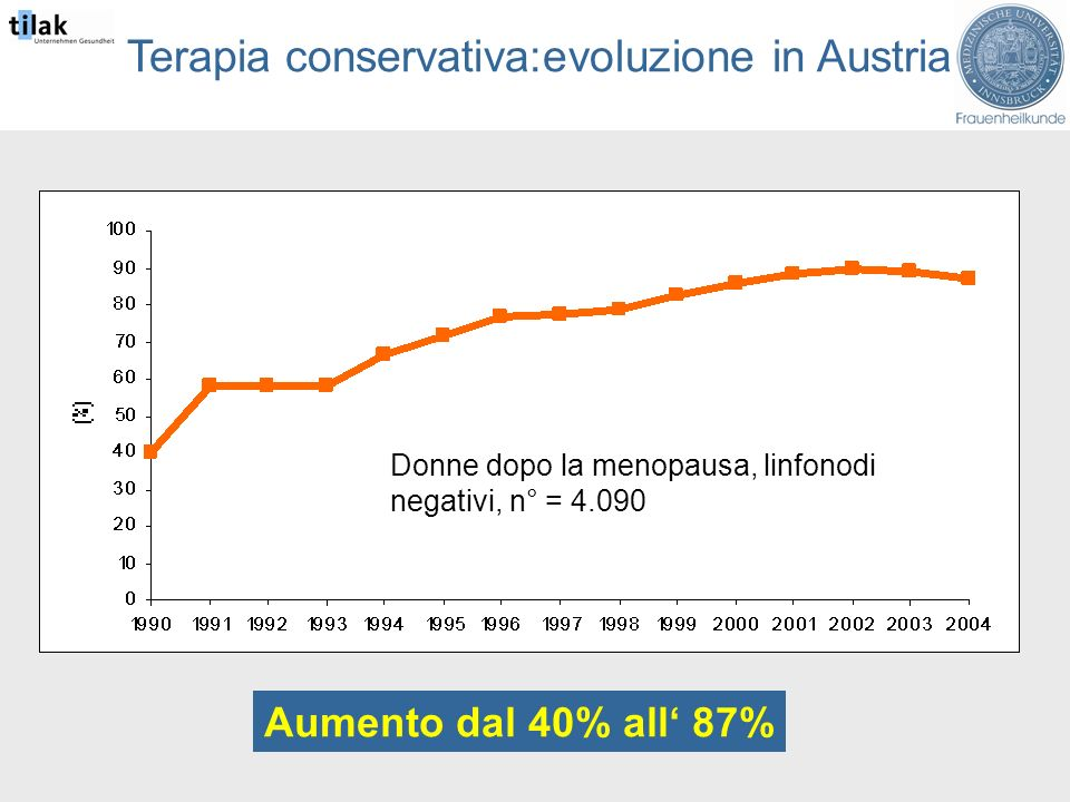 Terapia conservativa:evoluzione in Austria Aumento dal 40% all 87% Donne dopo la menopausa, linfonodi negativi, n° = 4.090