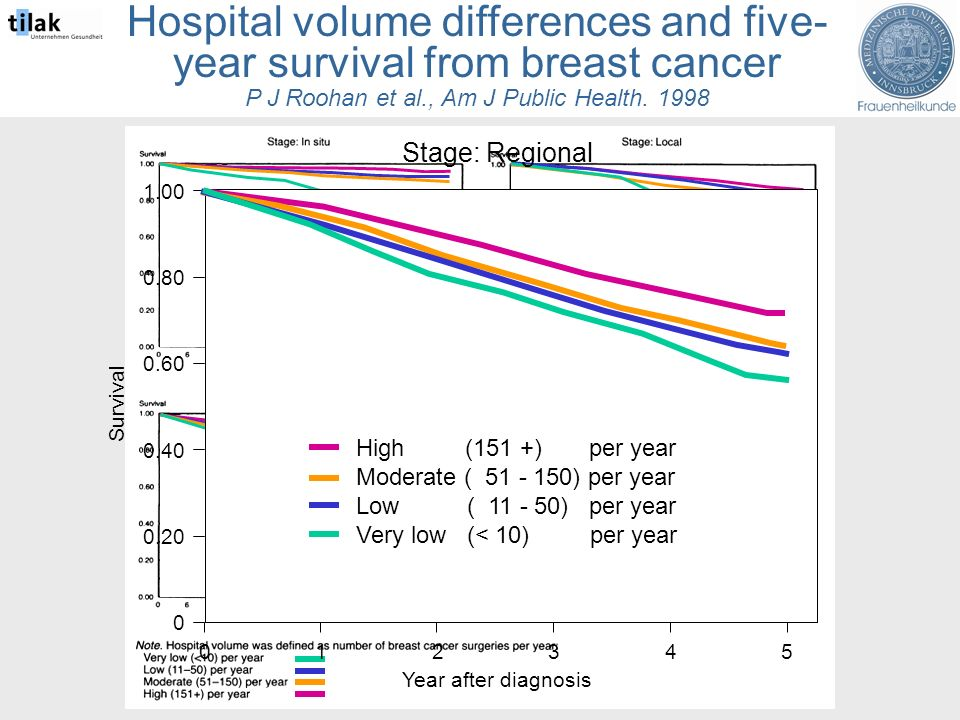 Hospital volume differences and five- year survival from breast cancer P J Roohan et al., Am J Public Health.