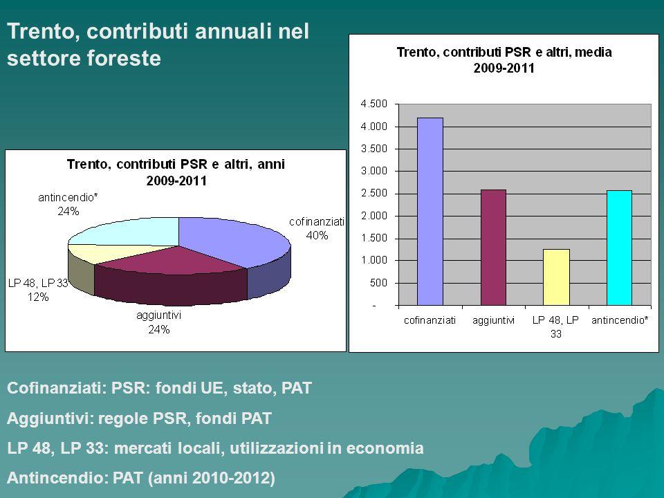 Trento, contributi annuali nel settore foreste Cofinanziati: PSR: fondi UE, stato, PAT Aggiuntivi: regole PSR, fondi PAT LP 48, LP 33: mercati locali,