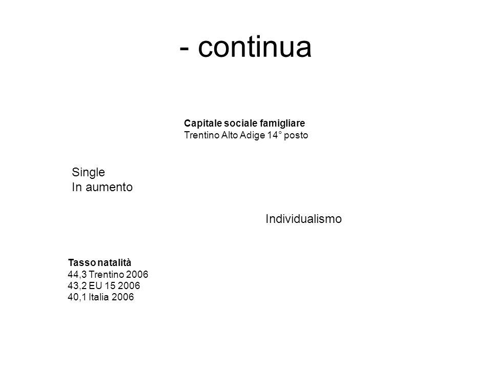 - continua Individualismo Single In aumento Tasso natalità 44,3 Trentino 2006 43,2 EU 15 2006 40,1 Italia 2006 Capitale sociale famigliare Trentino Alto Adige 14° posto