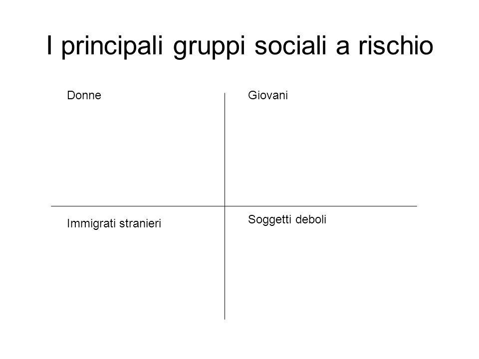 I principali gruppi sociali a rischio Donne Immigrati stranieri Giovani Soggetti deboli