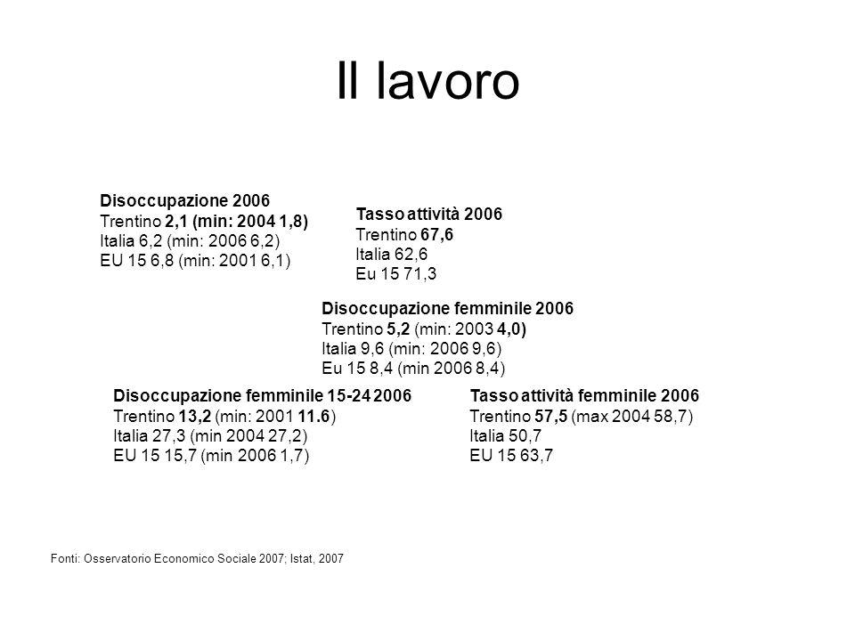 Il lavoro Disoccupazione 2006 Trentino 2,1 (min: 2004 1,8) Italia 6,2 (min: 2006 6,2) EU 15 6,8 (min: 2001 6,1) Disoccupazione femminile 15-24 2006 Trentino 13,2 (min: 2001 11.6) Italia 27,3 (min 2004 27,2) EU 15 15,7 (min 2006 1,7) Fonti: Osservatorio Economico Sociale 2007; Istat, 2007 Tasso attività 2006 Trentino 67,6 Italia 62,6 Eu 15 71,3 Disoccupazione femminile 2006 Trentino 5,2 (min: 2003 4,0) Italia 9,6 (min: 2006 9,6) Eu 15 8,4 (min 2006 8,4) Tasso attività femminile 2006 Trentino 57,5 (max 2004 58,7) Italia 50,7 EU 15 63,7