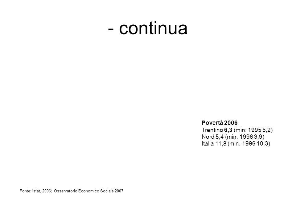 - continua Povertà 2006 Trentino 6,3 (min: 1995 5,2) Nord 5,4 (min: 1996 3,9) Italia 11,8 (min.